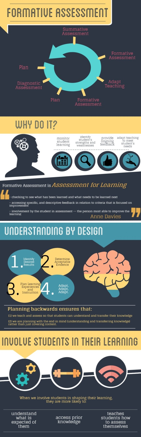 Formative Assessment InfoGraphic - Koskie